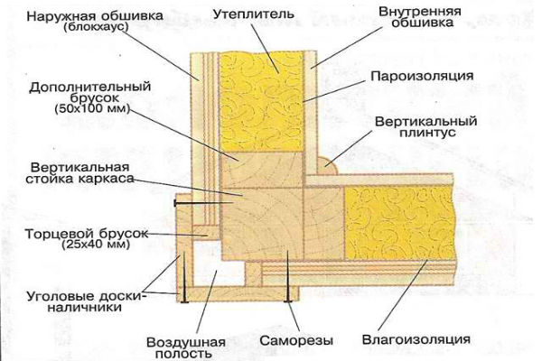 Монтаж обвязочного бруса