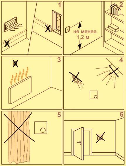 Правила монтажа термостата