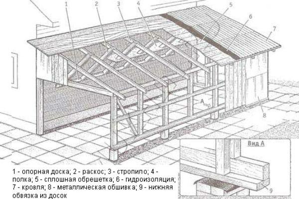 Сопряжение каркасной пристройки с основным домом