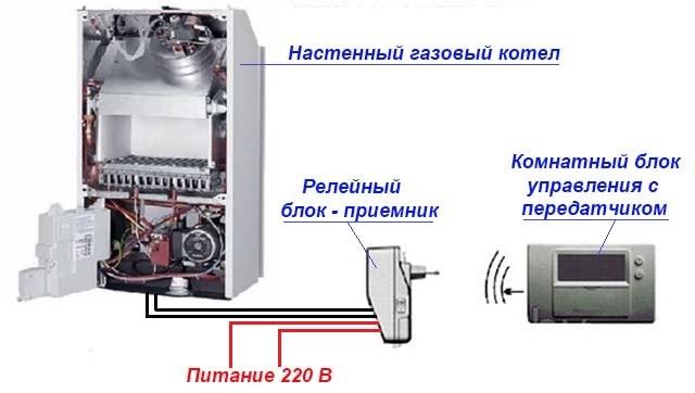 Как работает беспроводной термостатический регулятор