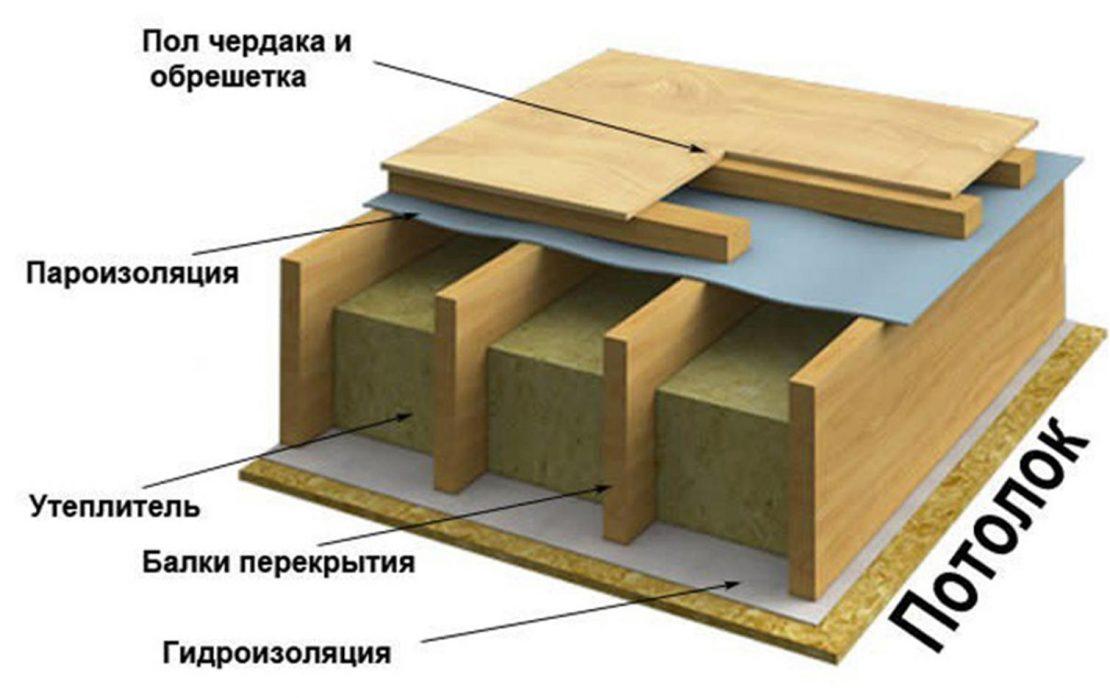 схема обустройства утепленного потолка