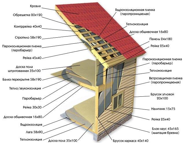 Устройство каркасного дома в разрезе