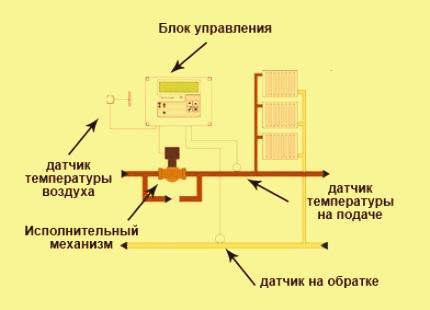 Термостат для системы отопления