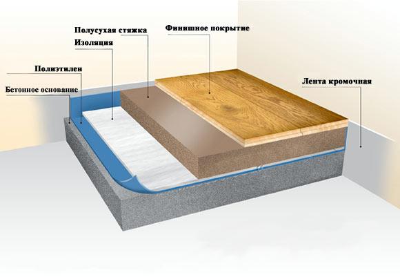 Технология плавающего пола