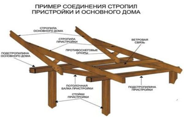Сборка стропильной системы