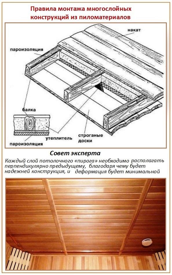 Как правильно утеплять потолок бани