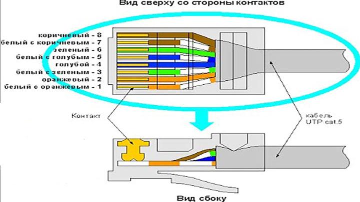 правильная последовательность проводов при обжатии коннектора