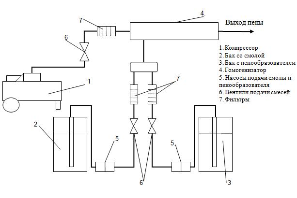 Схема производства и необходимые ингредиенты