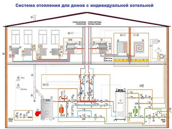 Отопление загородного дома своими руками: устройство, подбор элементов, схема монтажа