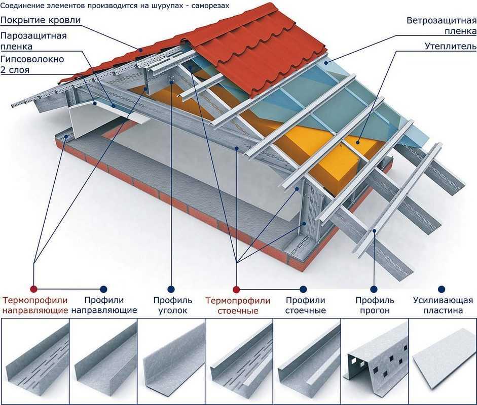 Из тех же элементов собирается стропильная система металлокаркасного дома