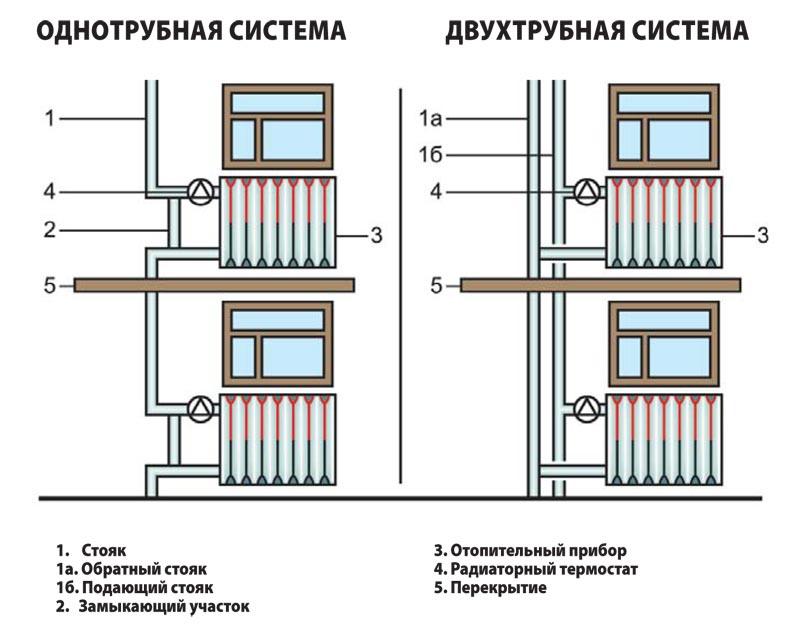 Два вида отопительных систем