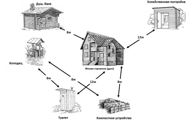 Шаг 1. Выбор и планирование участка