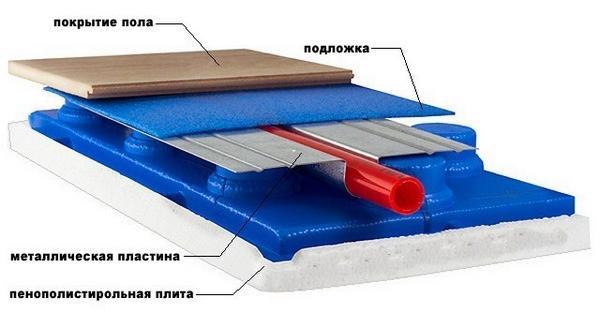 Как правильно сделать теплые полы в деревянном доме своими руками