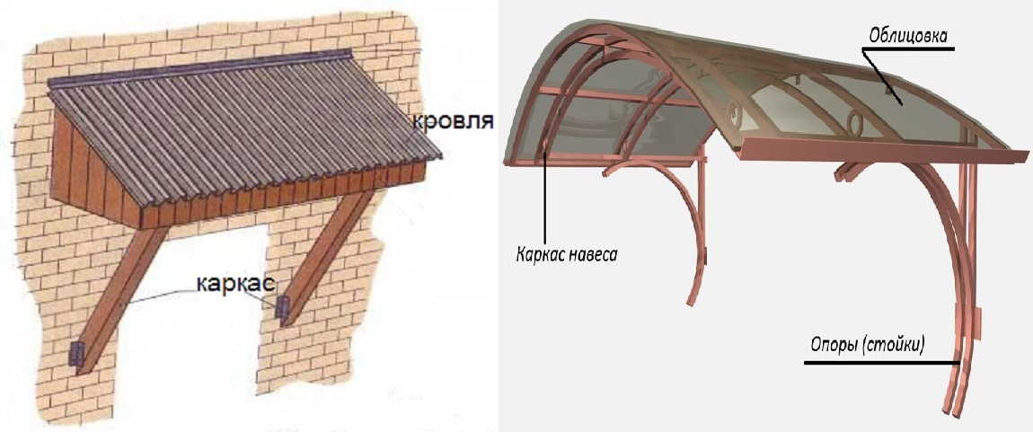 Козырек над входом: общее устройство