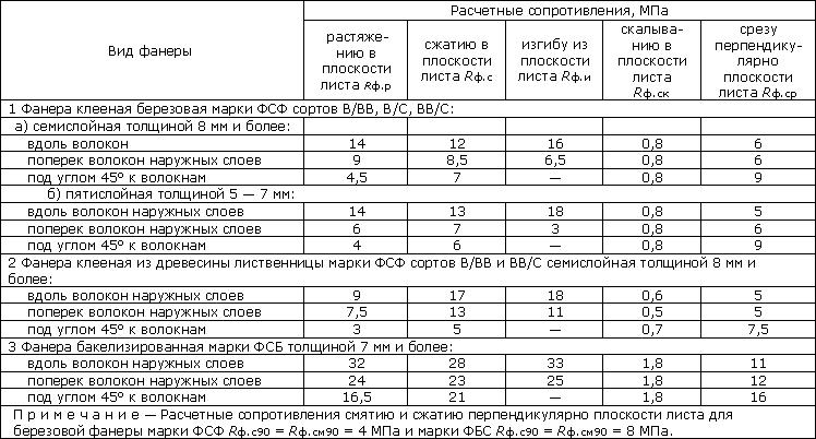 Таблица характеристик различных видов фанеры