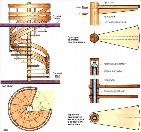 Кольца позволяют обеспечить максимально плотные соединения гильз с трубой. Благодаря им можно избежать нежелательных перекосов конструкций, что действительно важно