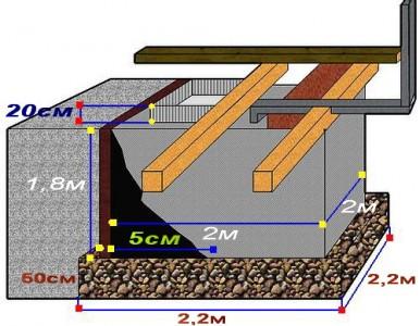 Схема устройства перекрытий погреба
