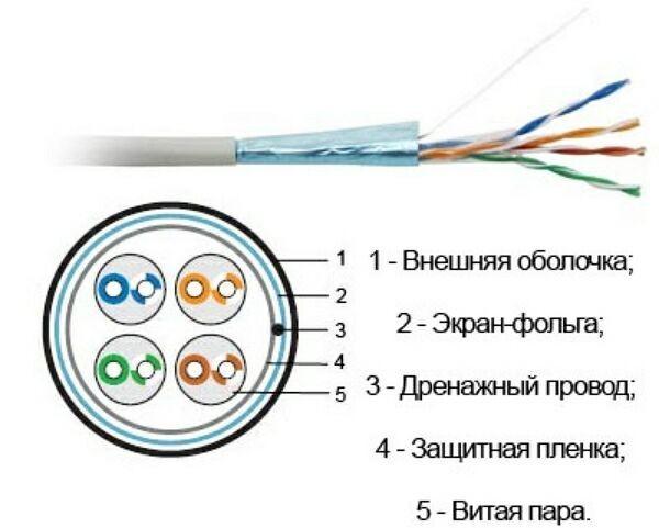 Внешний вид и внутреннее устройство сетевого интернет провода