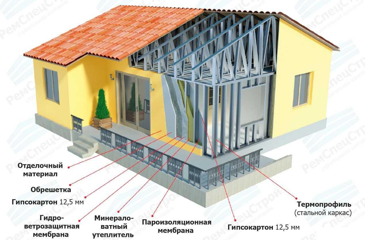 Вариант полной сборки дома на стальном каркасе (технология ЛСТК)