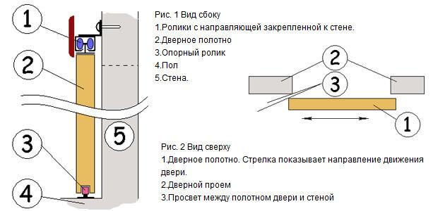 Инструкция по установке дверей купе