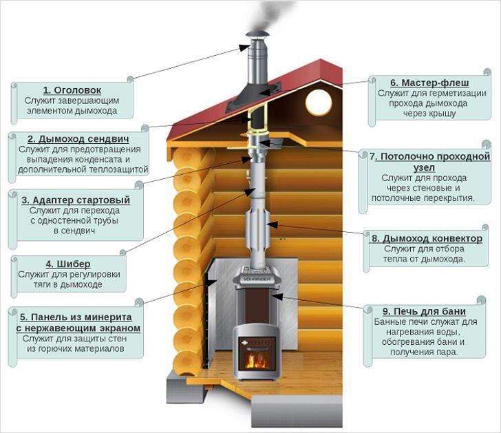 Подбор элементов дымоходной системы