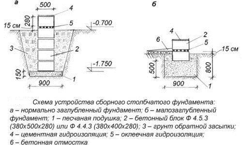 Столбчатый фундамент из бетонных элементов