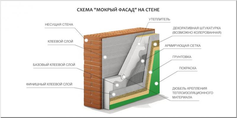 Отделка фасада дома: варианты и особенности