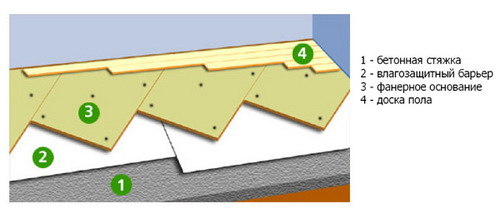 Схема крепления фанеры на бетонное основание