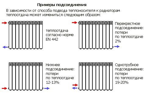Выбор и подключение радиаторов отопления
