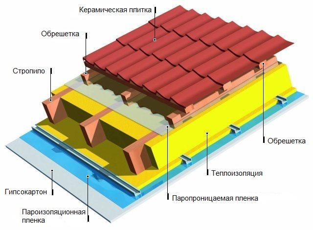 Как сделать дачный домик своими руками