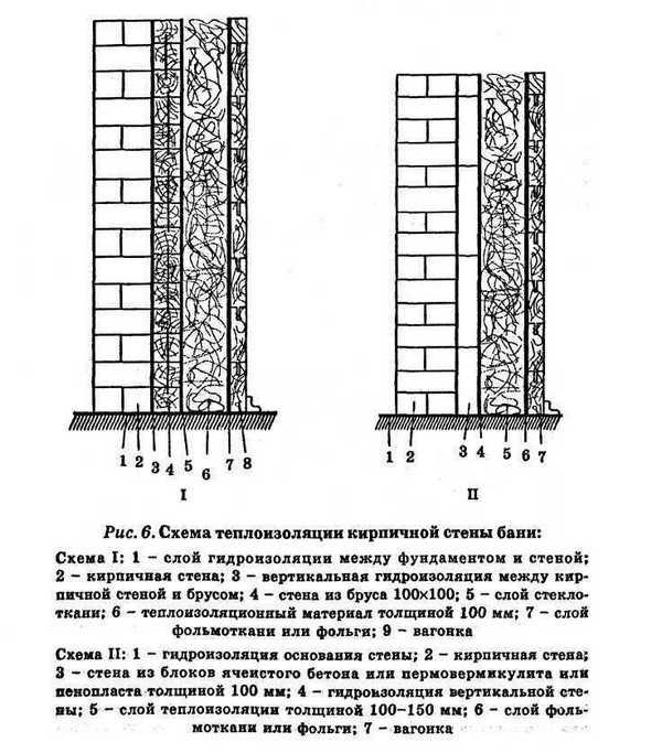 Схемы пароизоляция бани из кирпича