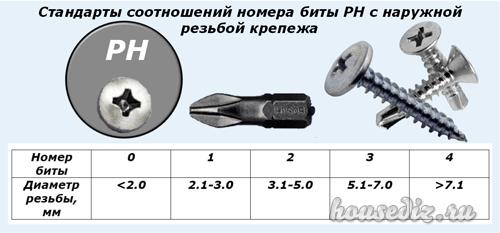 Стандарты соотношений номера биты PH с наружной резьбой крепежа