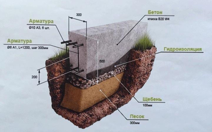 Фото ленточного фундамента для каркасного дома.