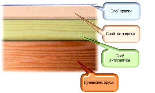 Оптимальная схема защиты дерева
