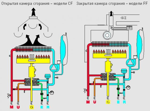 Выбор котла отопления