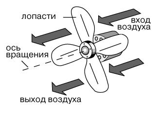 Принцип действия кулера