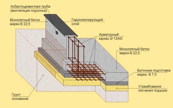 монолитная плита фундамента толщина расчет