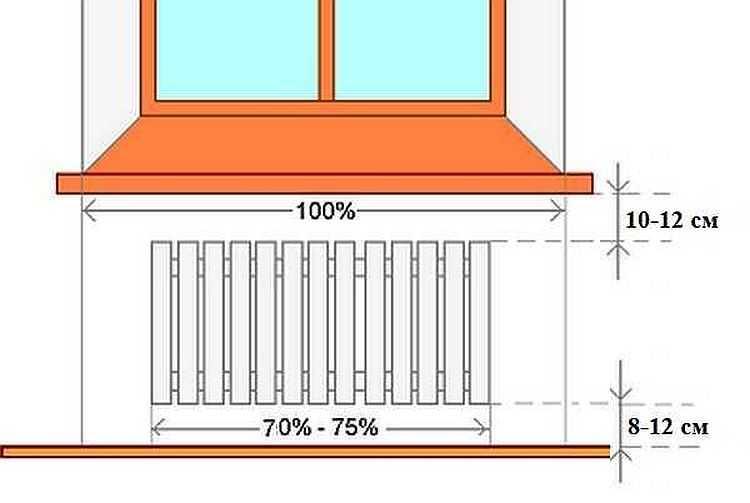 Как расположить радиатор под окном