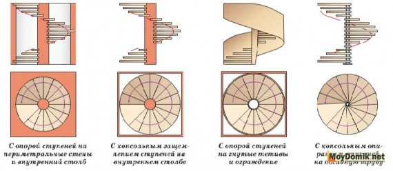 Типы винтовой лестницы – схема