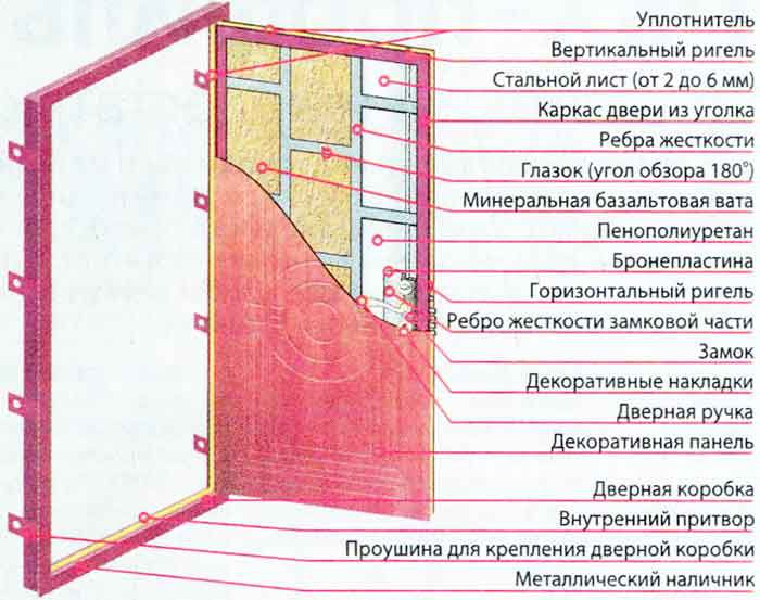 Железная дверь своими руками, конструкция