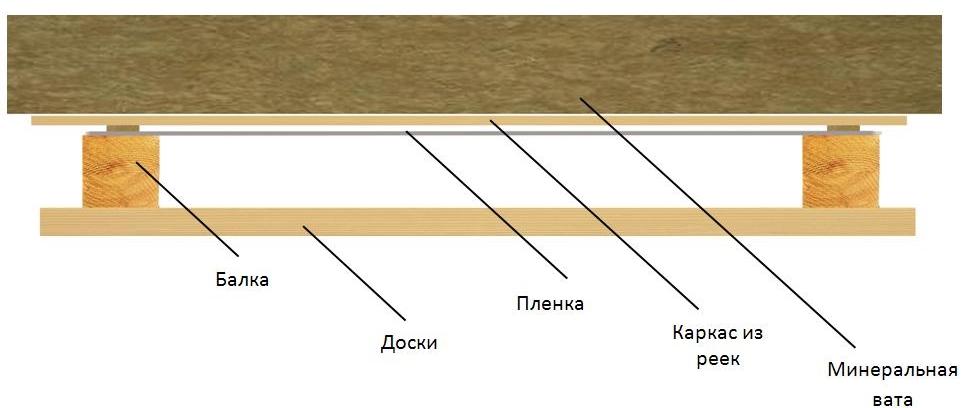 Преимущественные показатели и выбор толщины плит