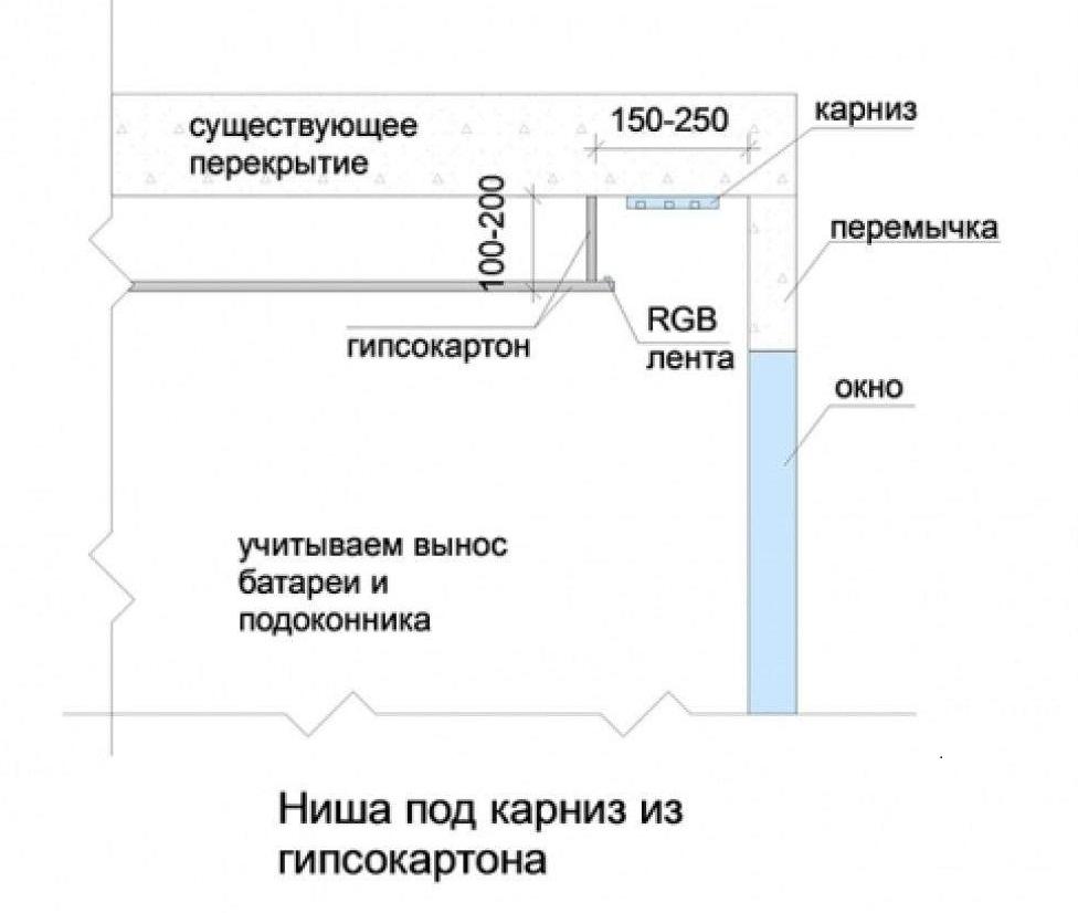 Схема ниши в гипсокартонном подвесном потолке