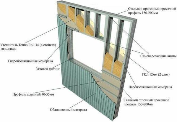 На фото - конструкция ЛСТК, dom-dacha-svoimi-rukami.ru