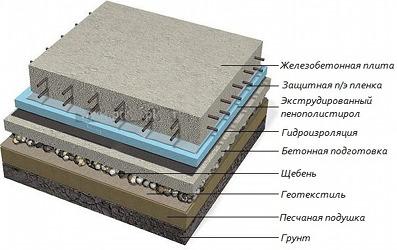 монолитная плита фундамента на сваях