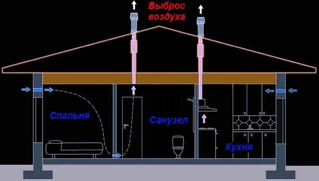 Как организовать естественную вытяжку из туалета