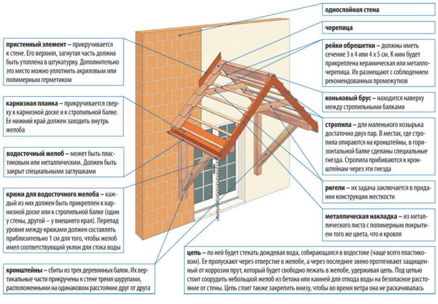 Как сделать козырек над дверью в виде домика