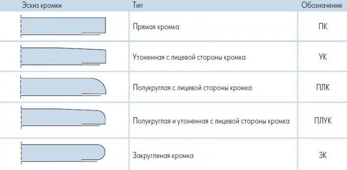 Классификация гипсокартона по типу кромки
