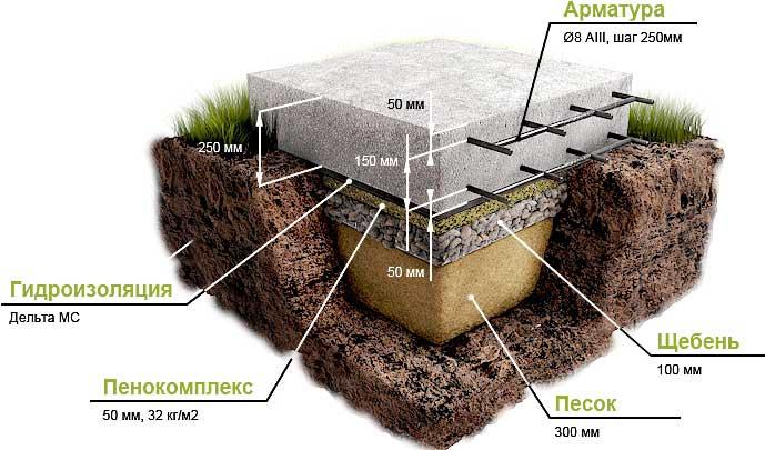 плитный-фундамент-пошагово