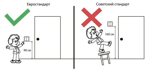 Геометрия коммутационных устройств в помещении