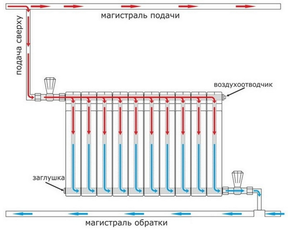 Схема диагонального подключения радиатора.